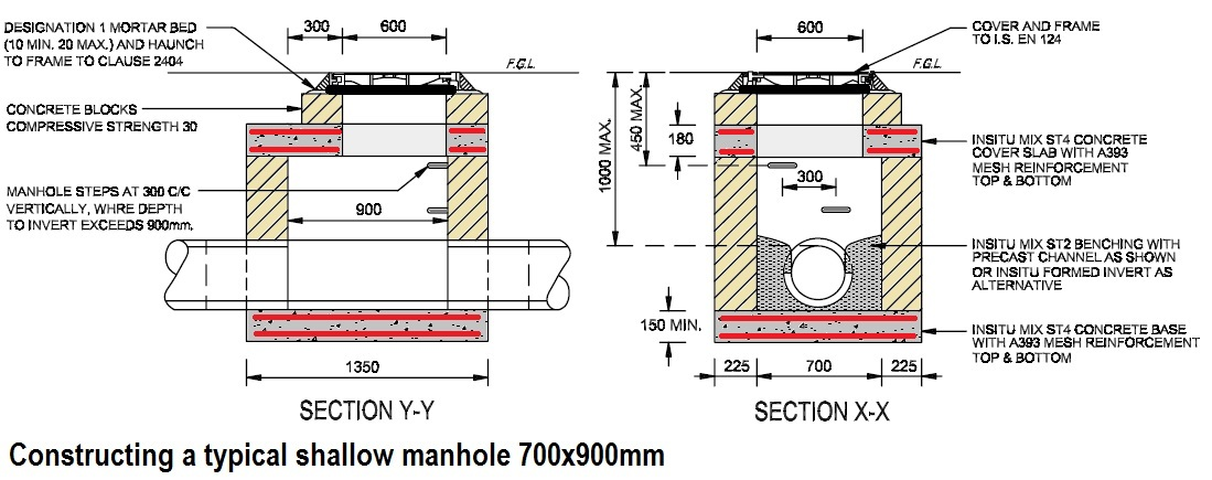 Constructing A Typical Shallow Manhole Type A 700 215 900
